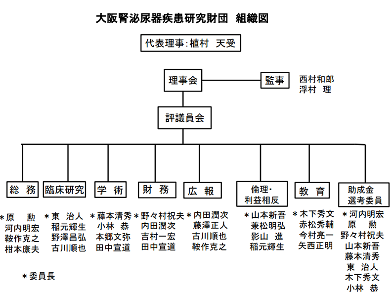 大阪腎泌尿器疾患研究財団 組織図イメージ